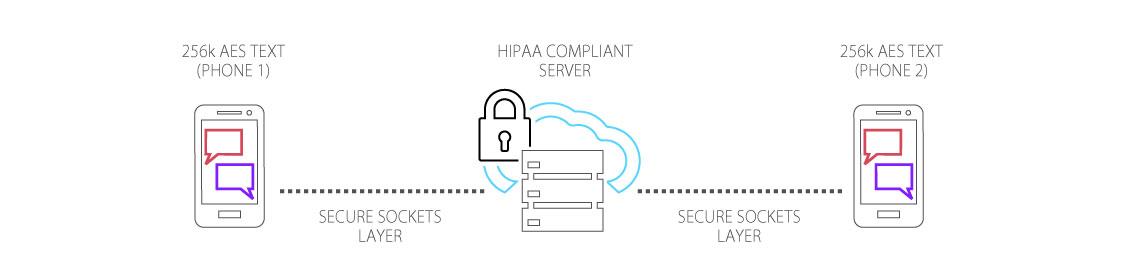 Encryption Data Flow and SSL Transmission - MEDX | More ...