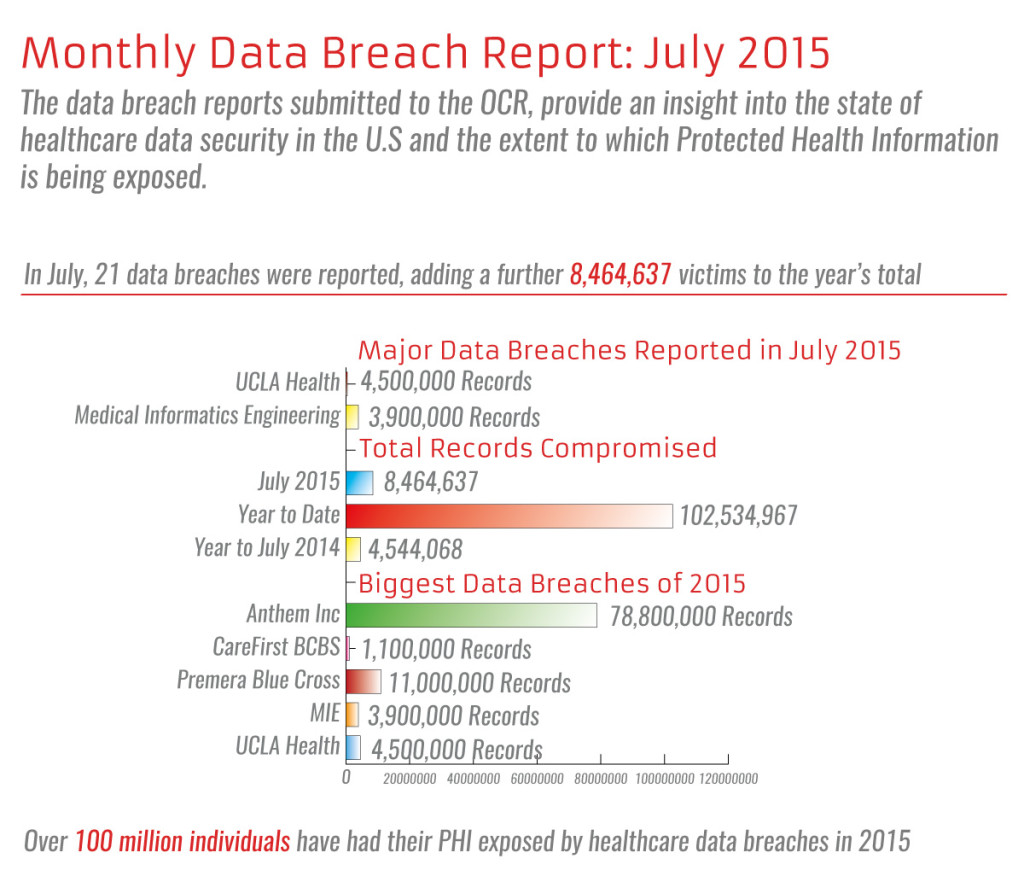 OCR Breach Report - MEDX | More Than Just Secure Texting ...