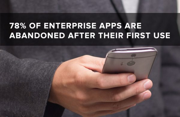 78 percent of enterprise apps are abandoned after their first use